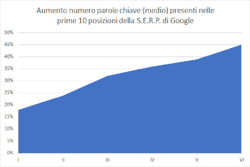 grafico SEo/SEm ilwebcreativo web agency