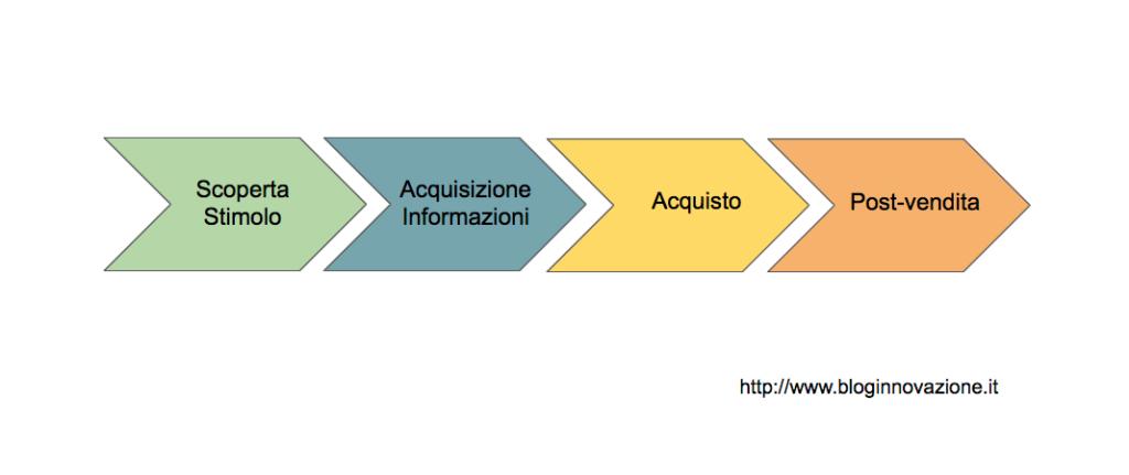 processo di acquisto ecommerce ilwebcreativo web agency